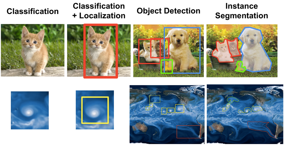Examples of object recognition software at work in photos.
