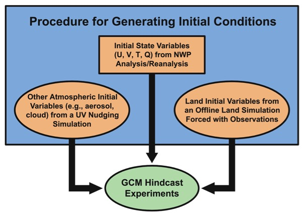 An Improved Hindcast Approach For Evaluation And Diagnosis Of Physical Processes In Global
