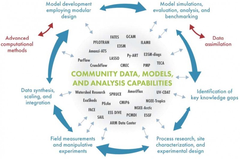 This schematic details the model-experiment (MODEX) approach to scientific discovery (outer ring) and various DOE data, models, and analysis capabilities that should be linked as community resources based on open-science principles (inner sphere).