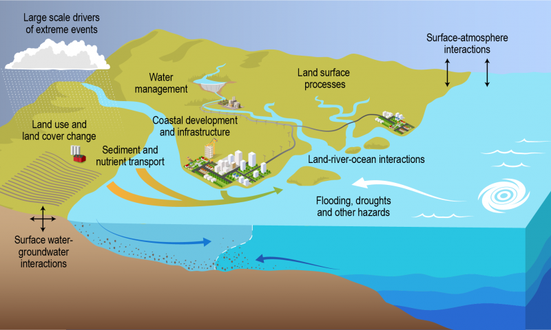 Coastal environments include a complex array of different human and natural systems and processes.